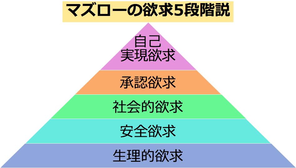 マズローの欲求5段階説を示すピラミッド図
